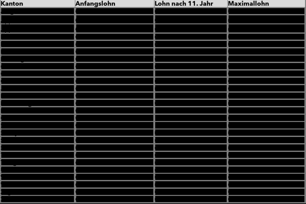 trading seriös verdienst montessori lehrer schweiz